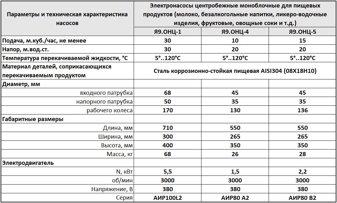 Характеристики насосов Я9-ОНЦ