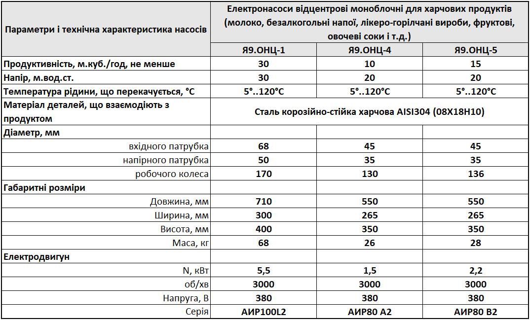 Технічні характеристики насосів Я9-ОНЦ