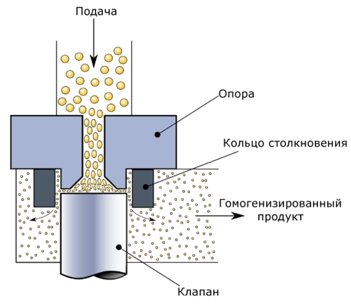 Принцип роботи гомогенізатора високого тиску