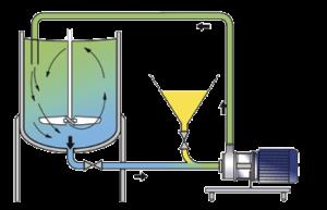 Линия для смешивание компонентов по технологии рециркуляции